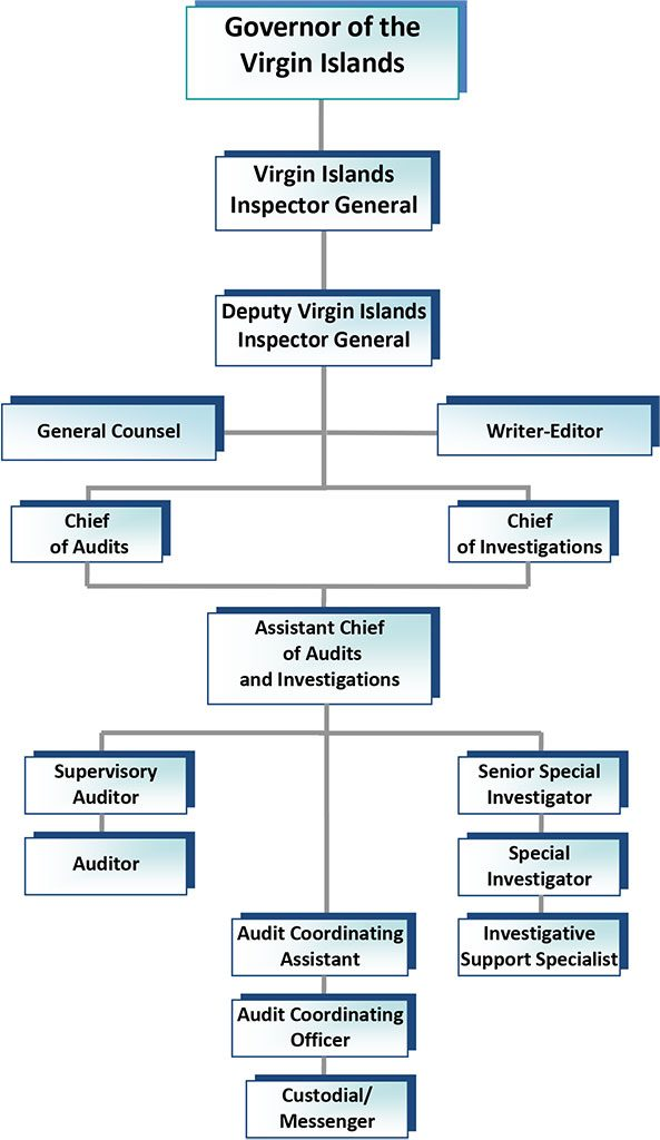 Office of the Virgin Islands Inspector General Organizational Structure
